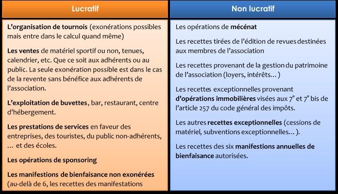 recettes_lucratives