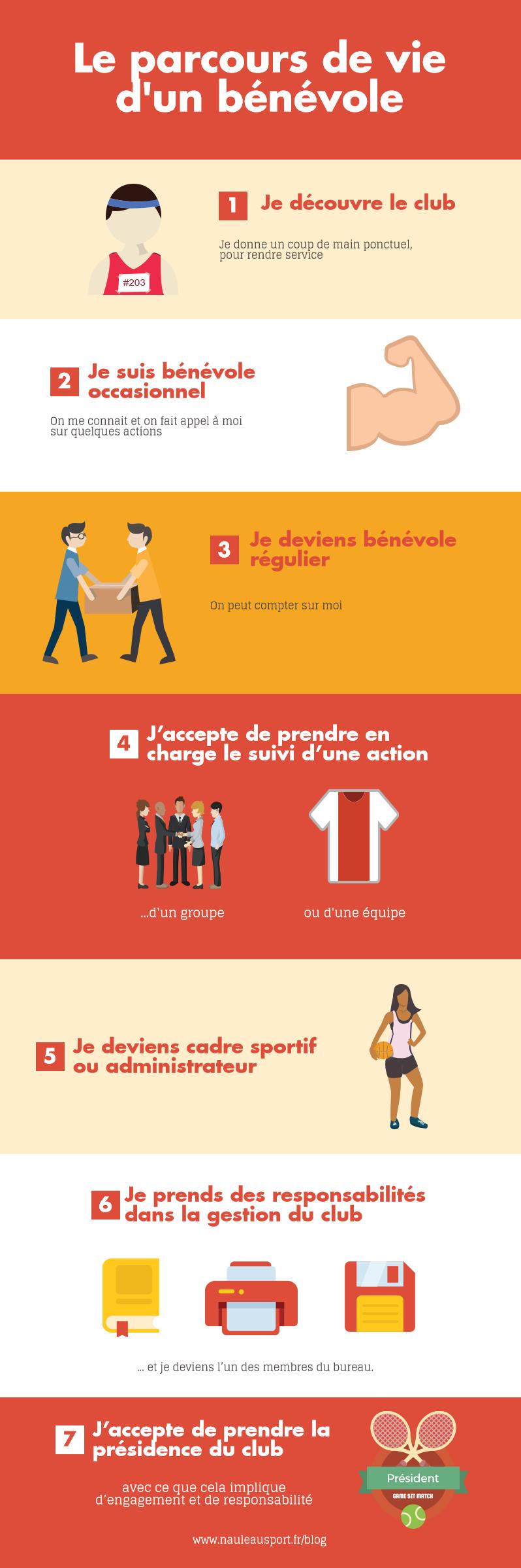 infographie : le parcours de vie du bénévole